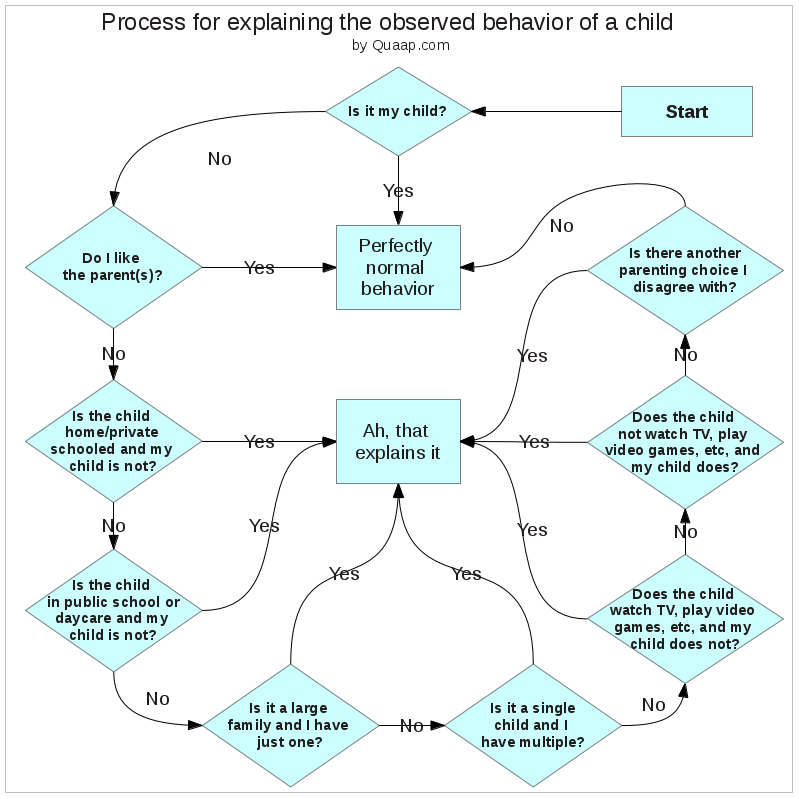 Flowchart for explaining the behavior of a child (who is not yours)