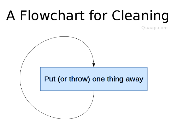 cleaning flowchart for kids